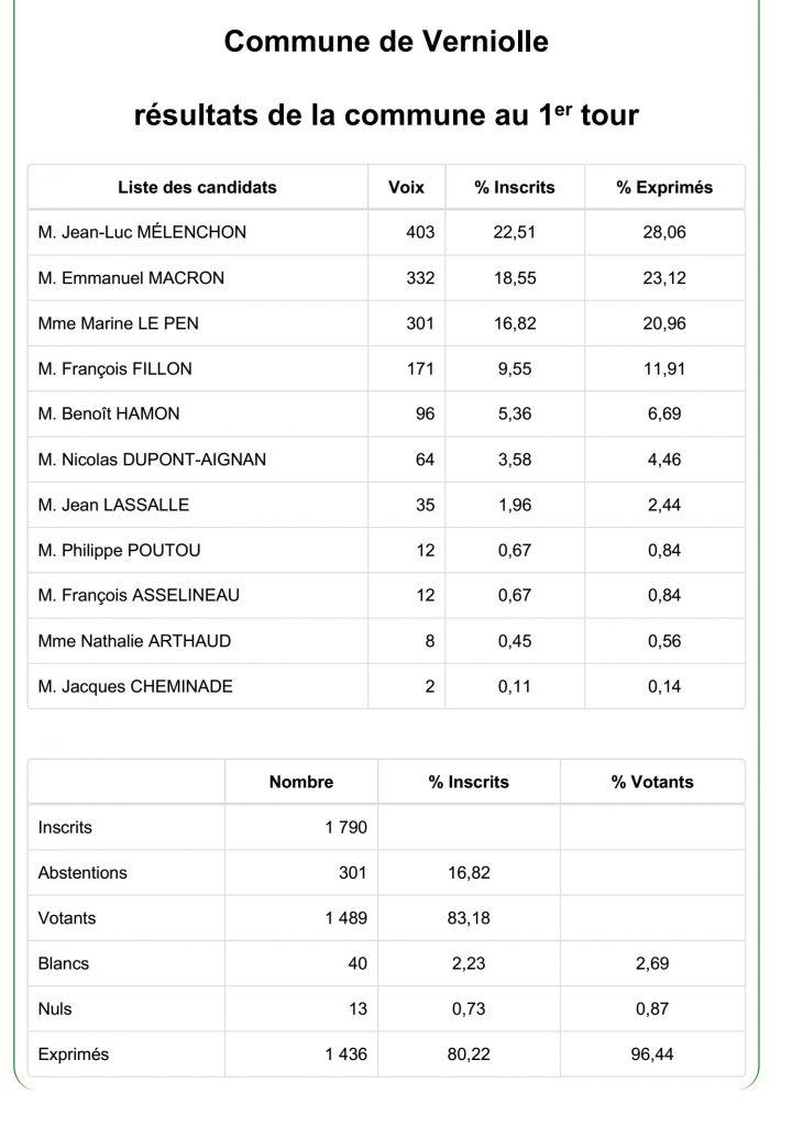Résultat 1er tour présidentielles à Verniolle